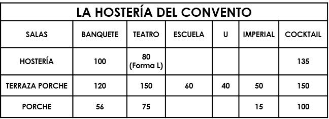 Capacidades Hostería El Convento | Espacio Bodas y Eventos Madrid